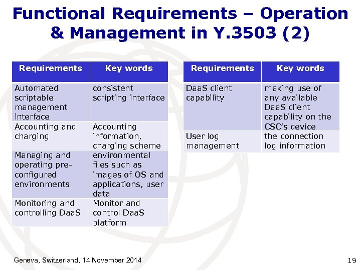 Functional Requirements – Operation & Management in Y. 3503 (2) Requirements Automated scriptable management