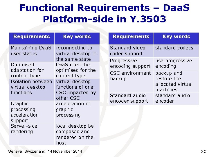 Functional Requirements – Daa. S Platform-side in Y. 3503 Requirements Key words Maintaining Daa.