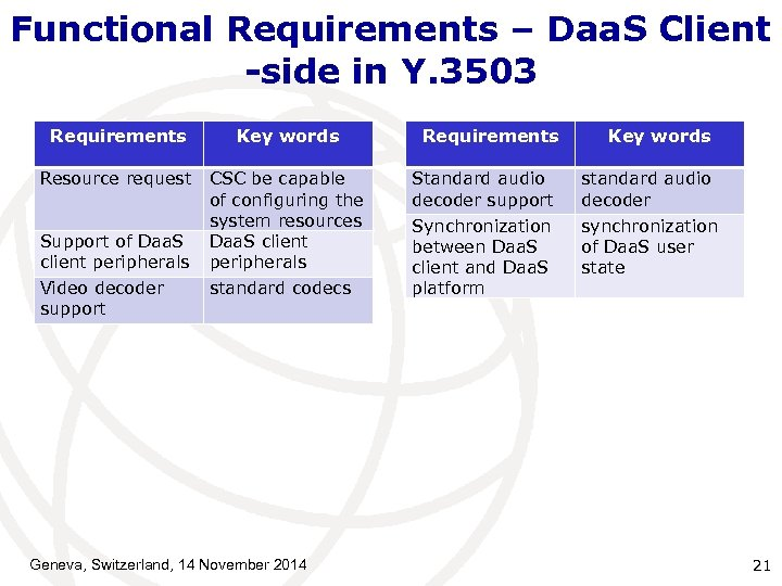 Functional Requirements – Daa. S Client -side in Y. 3503 Requirements Key words Resource