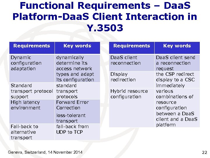Functional Requirements – Daa. S Platform-Daa. S Client Interaction in Y. 3503 Requirements Key