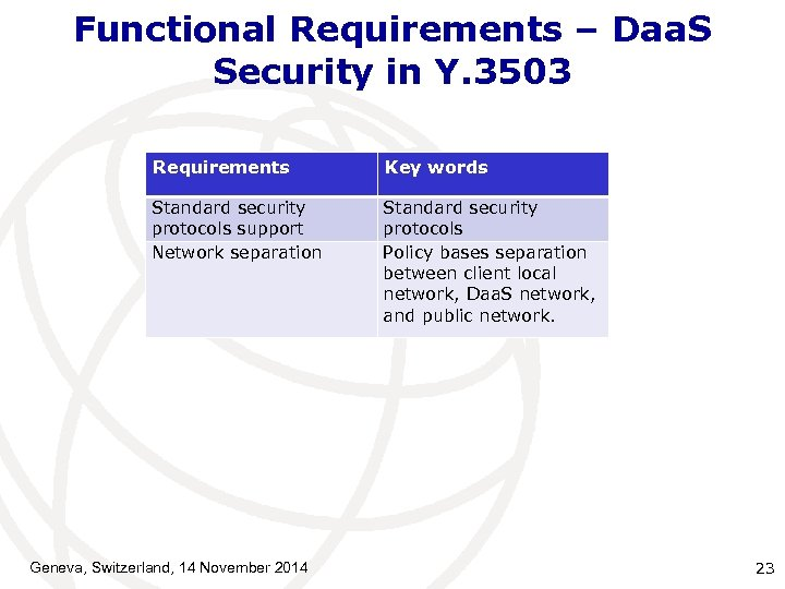 Functional Requirements – Daa. S Security in Y. 3503 Requirements Key words Standard security