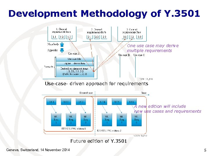 Development Methodology of Y. 3501 One use case may derive multiple requirements Use-case- driven