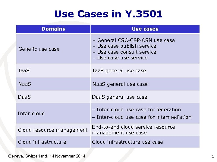 Use Cases in Y. 3501 Domains Use cases Generic use case – General CSC-CSP-CSN