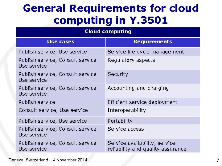 General Requirements for cloud computing in Y. 3501 Cloud computing Use cases Requirements Publish