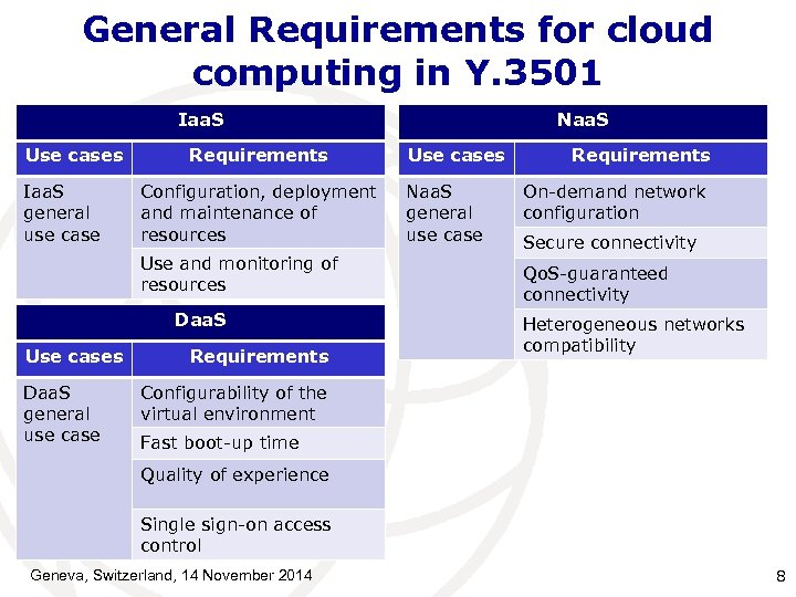 General Requirements for cloud computing in Y. 3501 Iaa. S Use cases Iaa. S