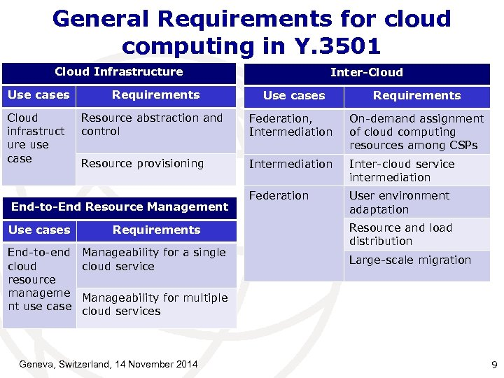 General Requirements for cloud computing in Y. 3501 Cloud Infrastructure Inter-Cloud Use cases Requirements