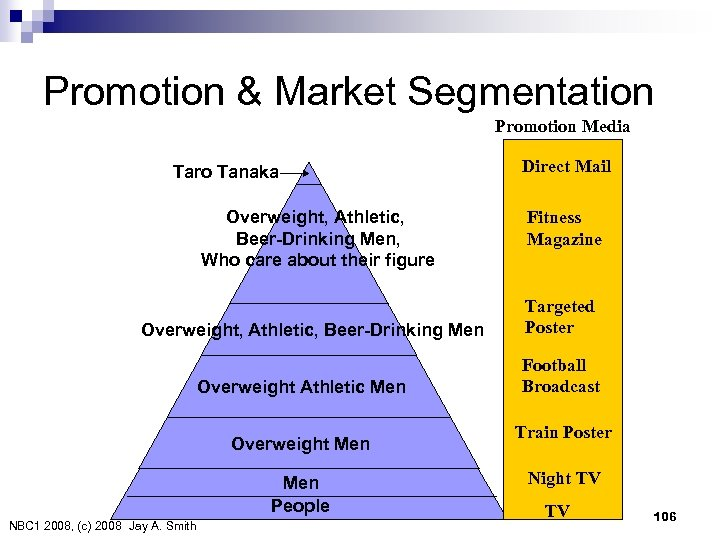 Promotion & Market Segmentation Promotion Media Taro Tanaka Overweight, Athletic, Beer-Drinking Men, Who care
