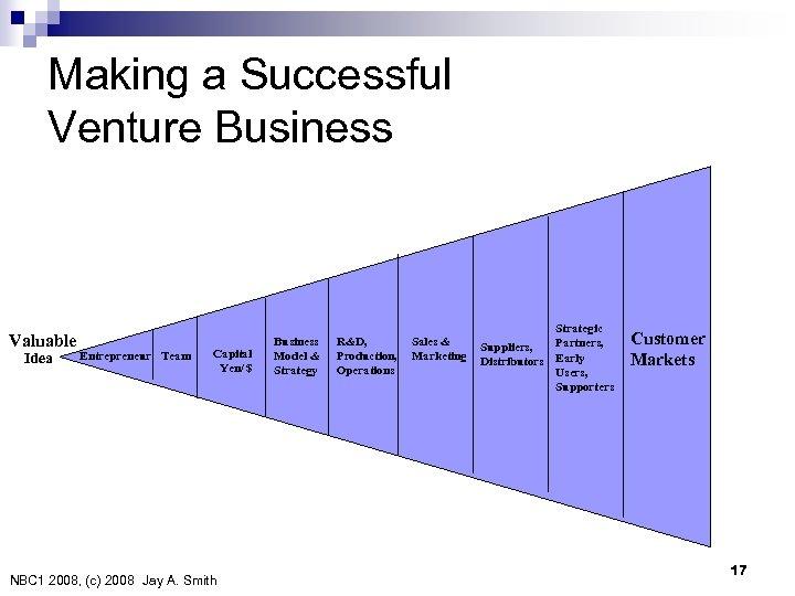 Making a Successful Venture Business Valuable Idea Entrepreneur Team Capital Yen/ $ NBC 1