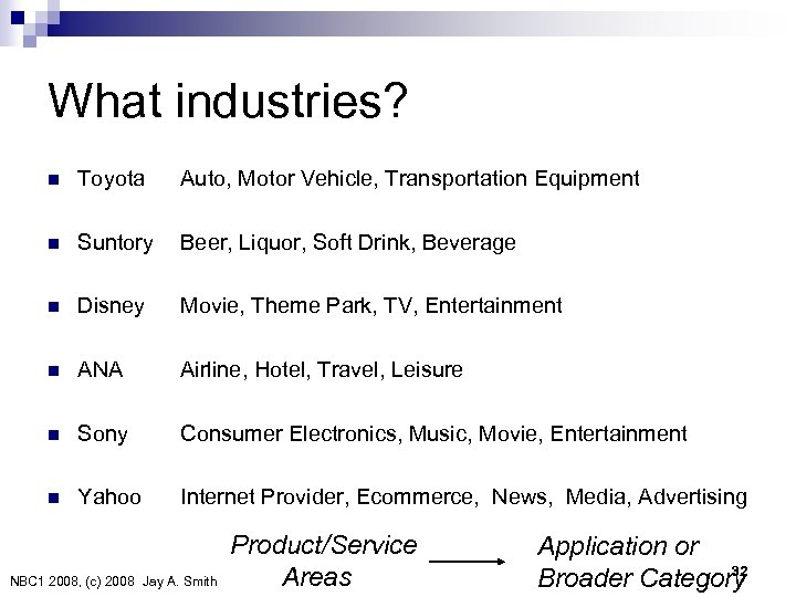 What industries? n Toyota n Suntory Auto, Motor Vehicle, Transportation Equipment Beer, Liquor, Soft