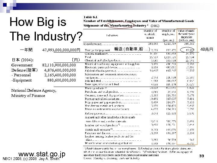 How Big is The Industry? 一年間   47, 993, 000, 000円 輸送 (自動車, 船 …)