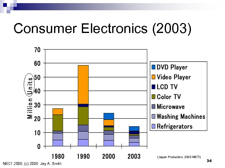 Consumer Electronics (2003) (Japan Production, 2003 METI) NBC 1 2008, (c) 2008 Jay A. Smith
