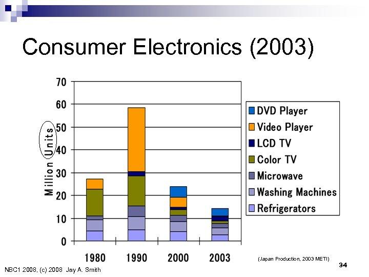 Consumer Electronics (2003) (Japan Production, 2003 METI) NBC 1 2008, (c) 2008 Jay A. Smith