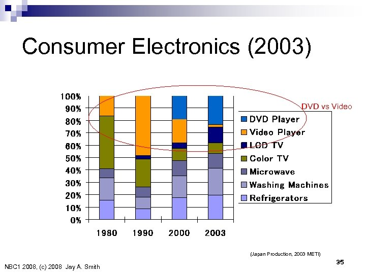 Consumer Electronics (2003) DVD vs Video (Japan Production, 2003 METI) NBC 1 2008, (c)
