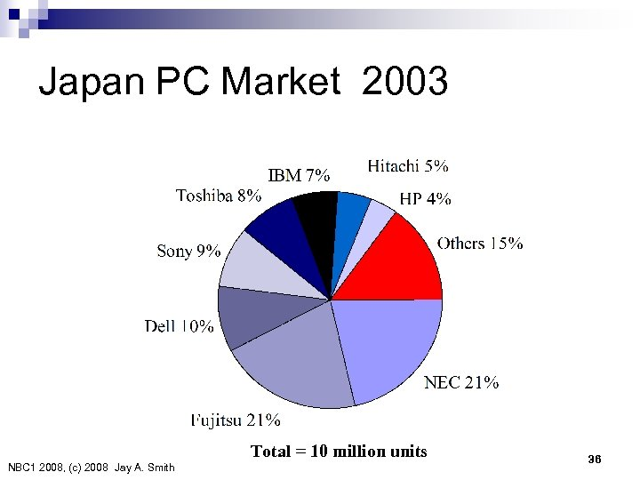 Japan PC Market 2003 Total = 10 million units NBC 1 2008, (c) 2008 Jay