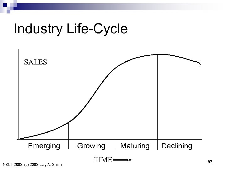 Industry Life-Cycle SALES Emerging NBC 1 2008, (c) 2008 Jay A. Smith Growing TIME Maturing