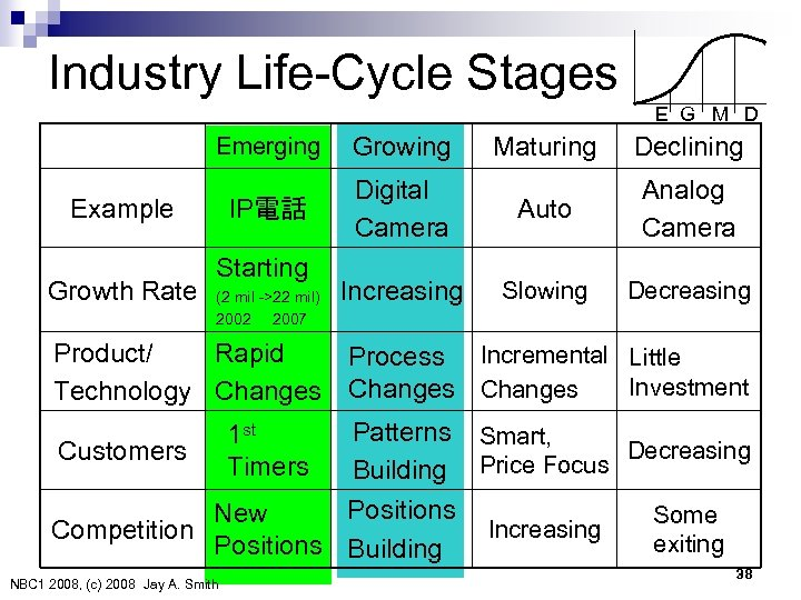 Industry Life-Cycle Stages Emerging Growing IP電話  Example Growth Rate Starting (2 mil ->22 mil)