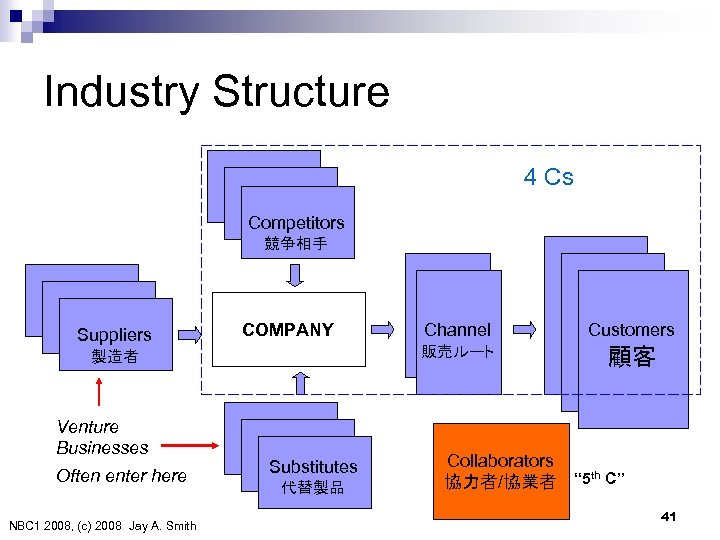 Industry Structure 4 Cs Competitors 競争相手 Suppliers 製造者 Venture Businesses Often enter here NBC