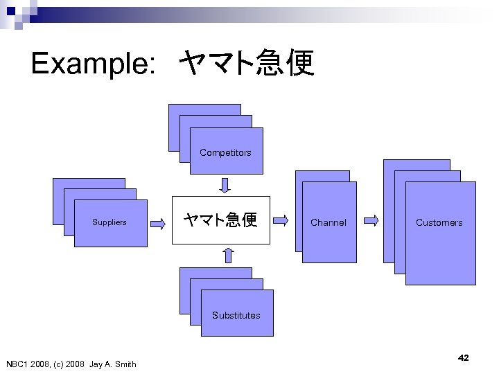 Example:  ヤマト急便 Competitors Suppliers ヤマト急便 Channel Customers Substitutes NBC 1 2008, (c) 2008 Jay A.