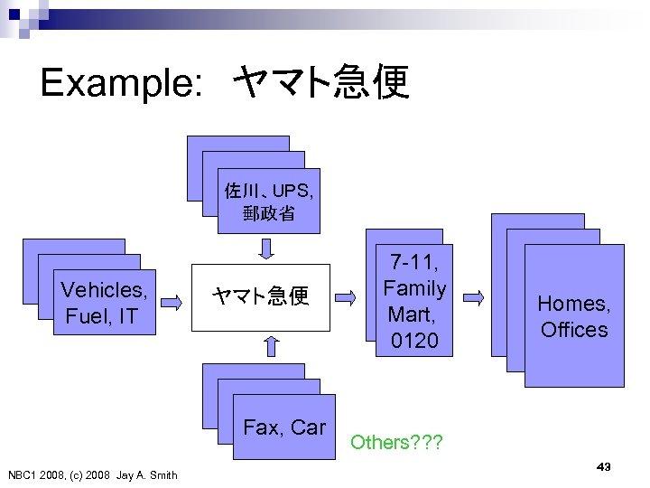 Example:  ヤマト急便 UPS 佐川、UPS, 郵政省 Vehicles, Fuel, IT ヤマト急便 Fax, Car NBC 1 2008,