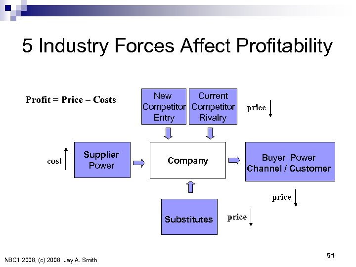 5 Industry Forces Affect Profitability Profit = Price – Costs cost Supplier Power New