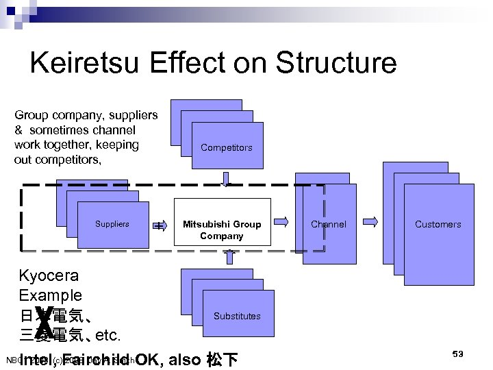 Keiretsu Effect on Structure Group company, suppliers & sometimes channel work together, keeping out