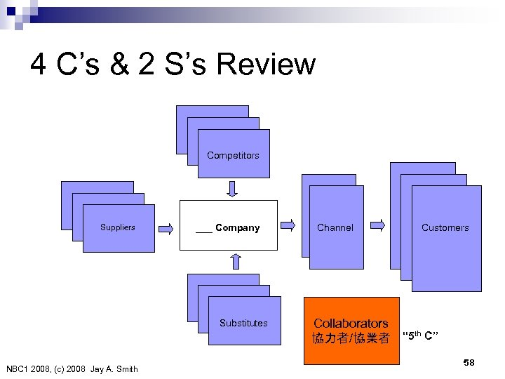 4 C's & 2 S's Review Competitors Suppliers ___ Company Substitutes NBC 1 2008,