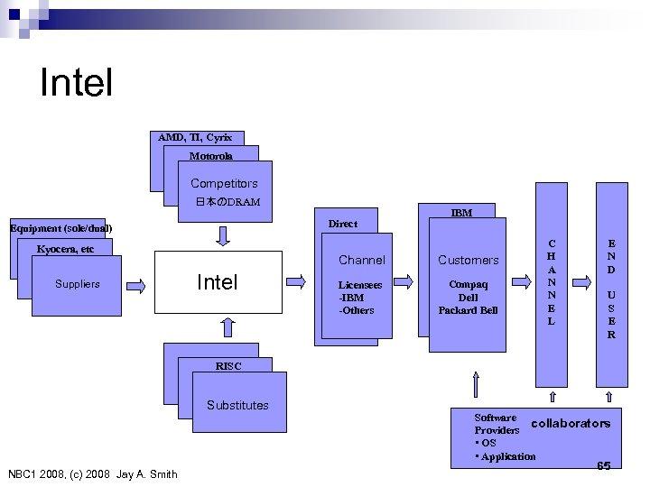 Intel AMD, TI, Cyrix Motorola Competitors 日本のDRAM Direct Equipment (sole/dual) Kyocera, etc Suppliers IBM