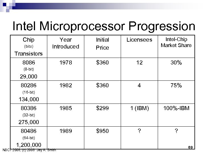 Intel Microprocessor Progression Chip (bits) Year Introduced Initial Price Licensees Intel-Chip Market Share 1978