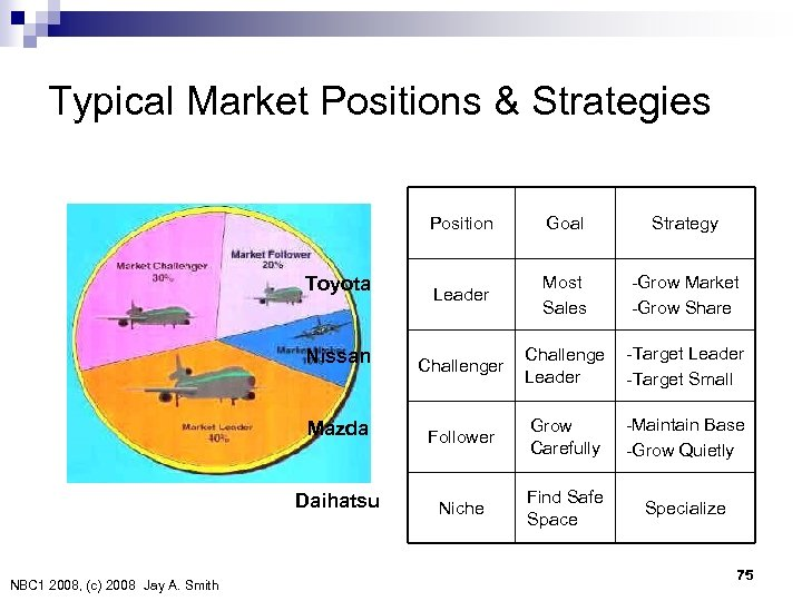 Typical Market Positions & Strategies Position Toyota Goal Strategy Leader Most Sales -Grow Market