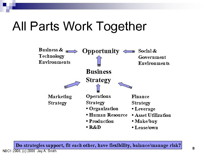 All Parts Work Together Business & Technology Environments Opportunity Social & Government Environments Business