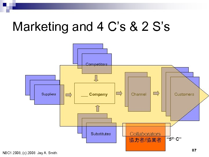 Marketing and 4 C's & 2 S's Competitors Suppliers ___ Company Substitutes NBC 1