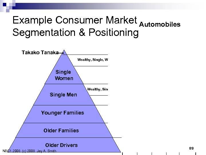 Example Consumer Market Automobiles Segmentation & Positioning Jaguar In Pink Takako Tanaka Wealthy, Single,
