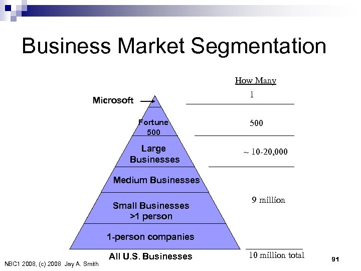 Business Market Segmentation How Many 1 Microsoft Fortune 500 Large Businesses 500 ~ 10