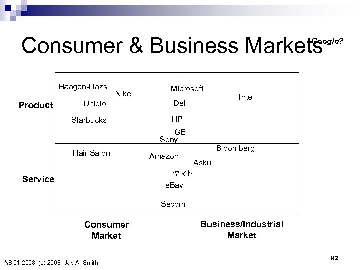 Consumer & Business Markets Google? Haagen-Dazs Product Nike Uniqlo Starbucks Microsoft Dell HP GE