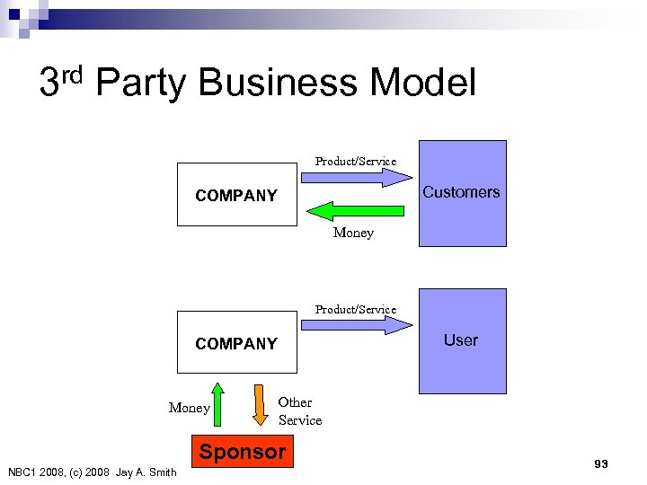3 rd Party Business Model Product/Service Customers COMPANY Money Product/Service User COMPANY Money Other