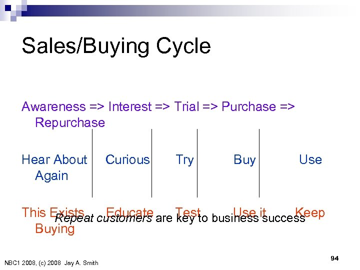 Sales/Buying Cycle Awareness => Interest => Trial => Purchase => Repurchase Hear About Curious