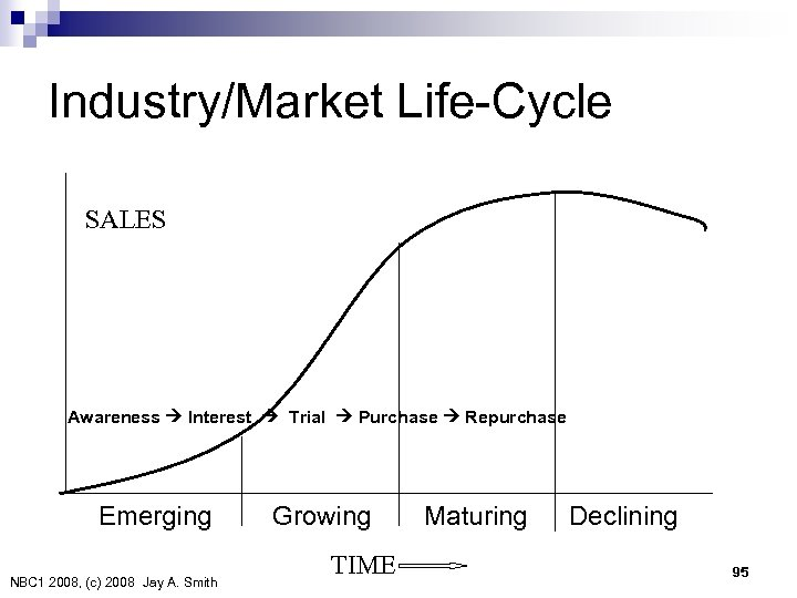 Industry/Market Life-Cycle SALES Awareness Interest Trial Purchase Repurchase Emerging NBC 1 2008, (c) 2008 Jay