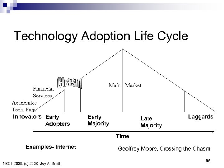 Technology Adoption Life Cycle Financial Services Academics Tech. Fans Innovators Early Adopters Main Market