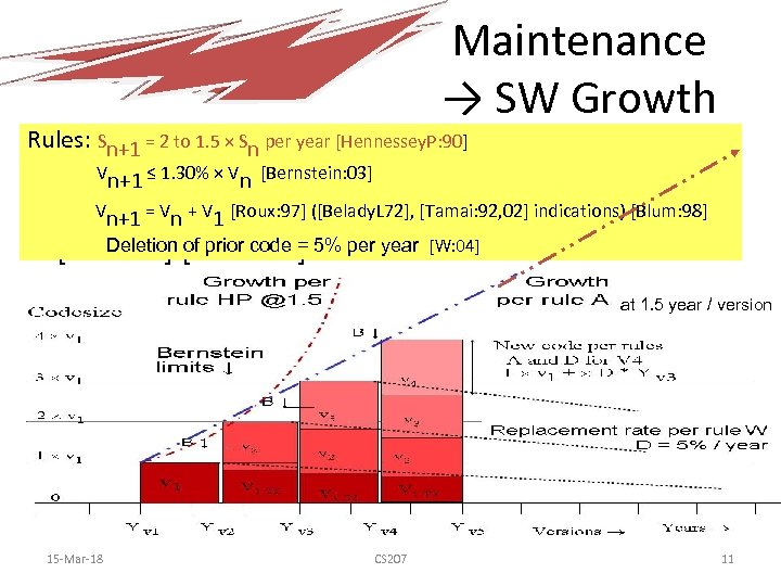 Maintenance → SW Growth Rules: Sn+1 = 2 to 1. 5 × Sn per