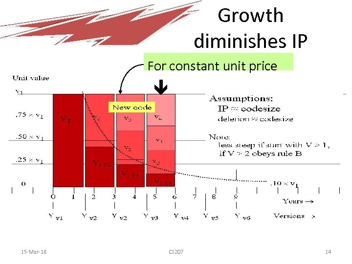 Growth diminishes IP For constant unit price at 1. 5 year / version 15