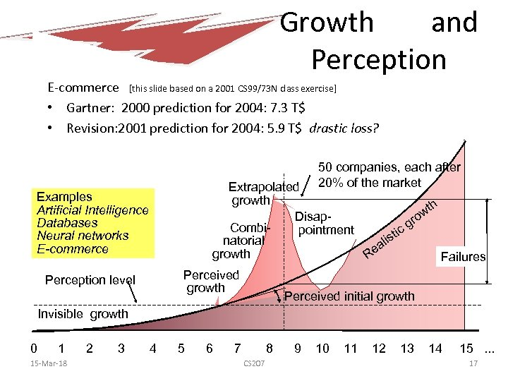 Growth and Perception E-commerce [this slide based on a 2001 CS 99/73 N class
