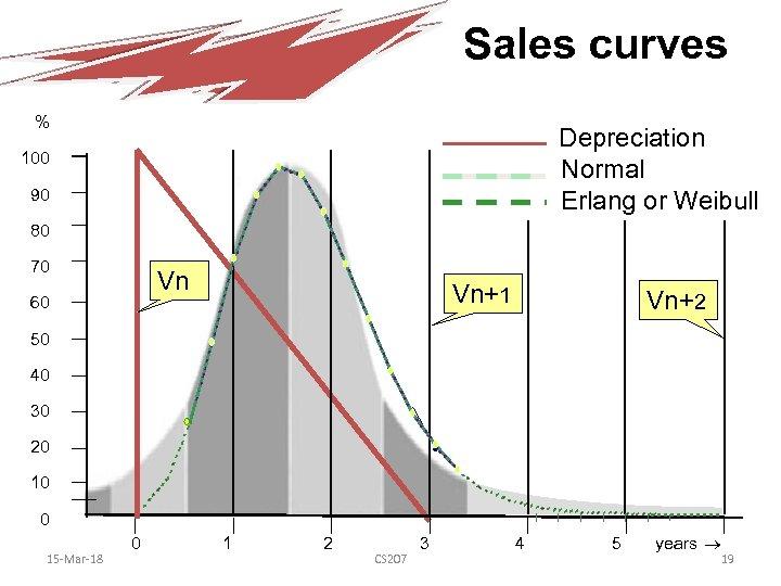 Sales curves % Depreciation Normal Erlang or Weibull 100 90 80 70 Vn 60