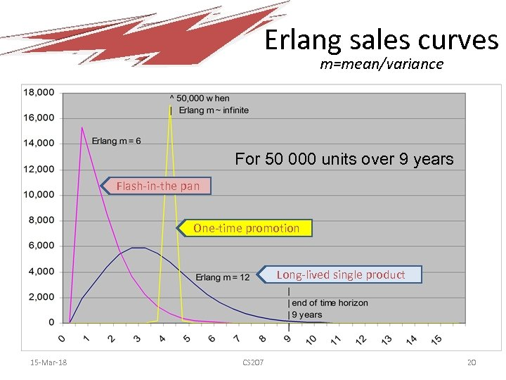 Erlang sales curves m=mean/variance For 50 000 units over 9 years Flash-in-the pan One-time