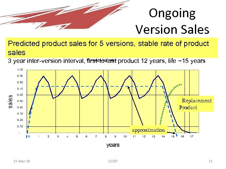 Ongoing Version Sales Predicted product sales for 5 versions, stable rate of product sales