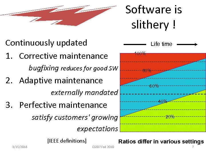 Software is slithery ! Continuously updated 1. Corrective maintenance bugfixing reduces for good SW
