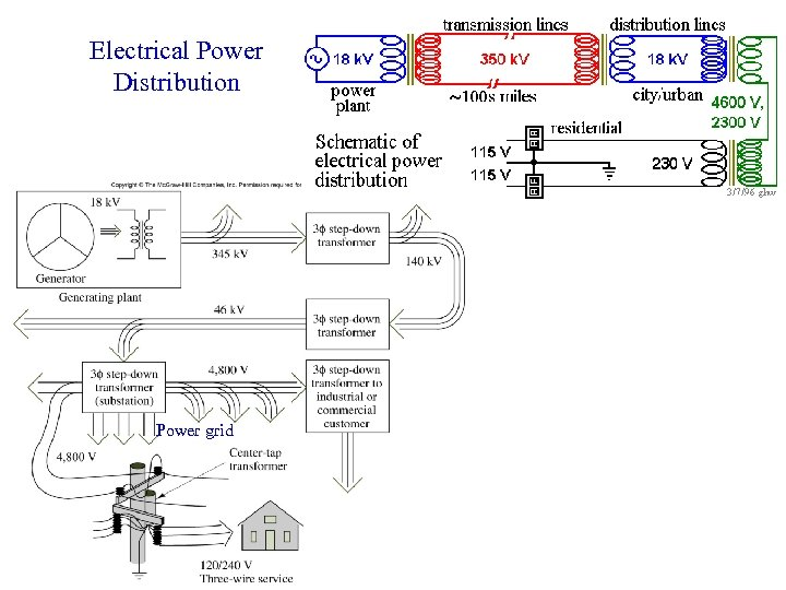 Electrical Power Distribution Power grid