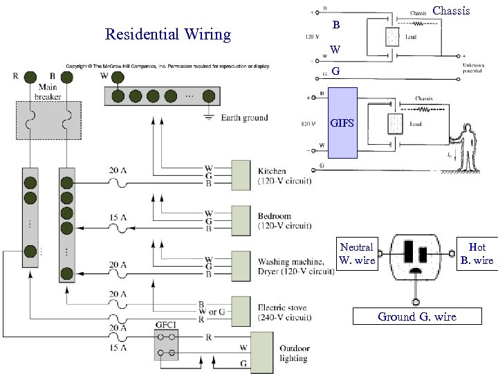 Chassis Residential Wiring B W G GIFS Neutral W. wire Hot B. wire Ground