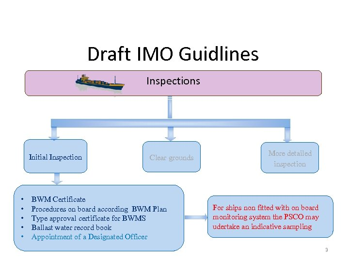 Draft IMO Guidlines Inspections Initial Inspection • • • Clear grounds BWM Certificate Procedures