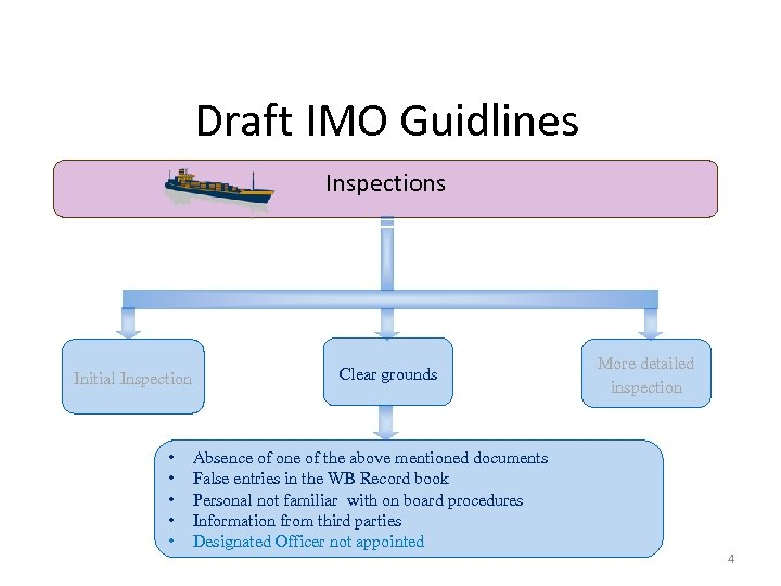 Draft IMO Guidlines Inspections Initial Inspection • • • Clear grounds Absence of one