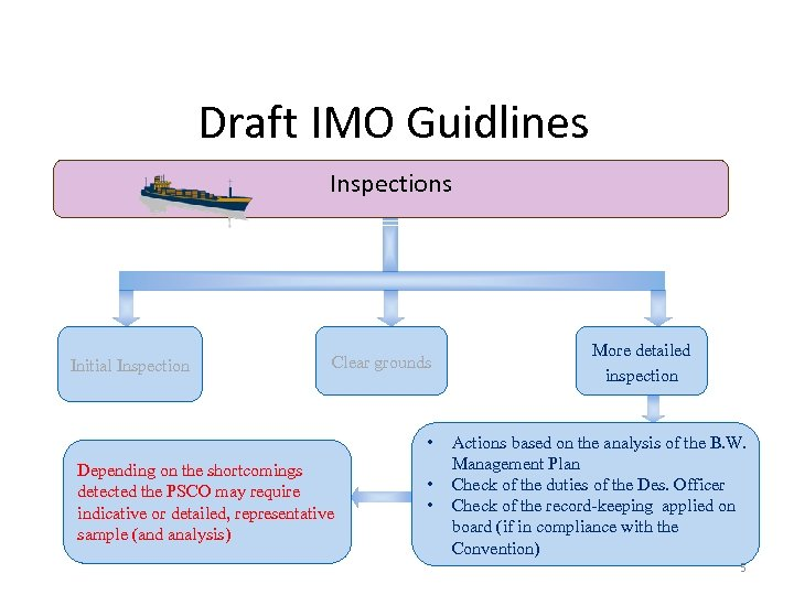Draft IMO Guidlines Inspections Initial Inspection Clear grounds • Depending on the shortcomings detected